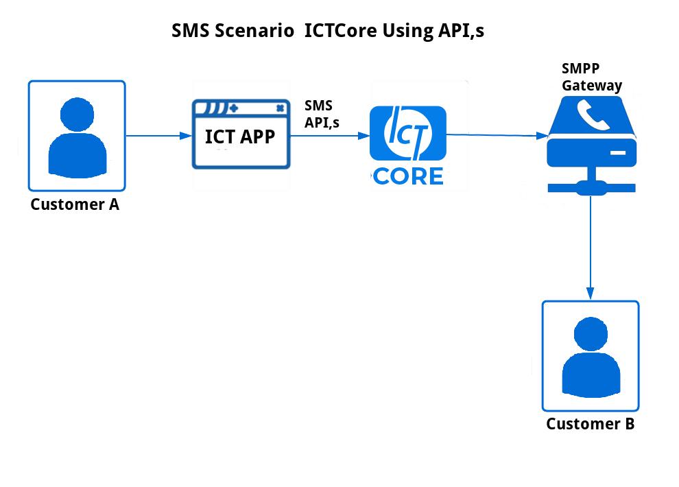 SMS Scenario ICTCore APIs