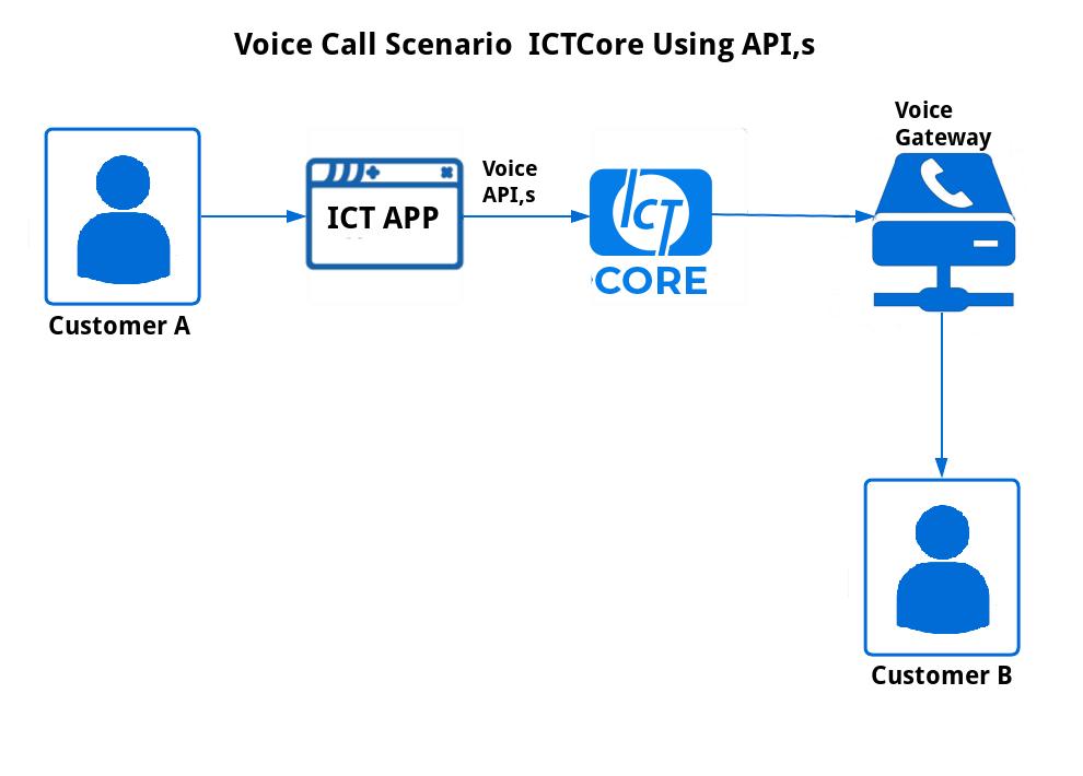 Voice Call Scenario Using APIs